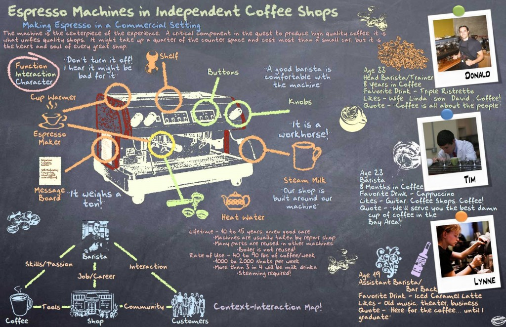 At the start of the project, we learned about how commercial espresso machines were used in coffee shops.  By interacting with baristas and shop owners, we identified that the espresso machine is the center of the coffee shop experience.