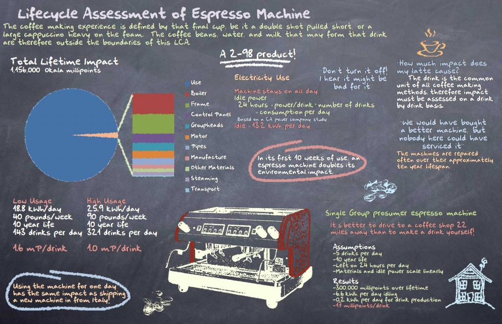 By taking data for power usage and disassembling and weighing each of the components in the espresso machine, we were able calculate the environmental impact of the commercial espresso machine.  The key finding was that 98% of the environmental impact of a commercial espresso machine was due to electricity use.