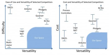 By analyzing competitor products, we identified an opportunity space based on versatility, cost, and ease of use.