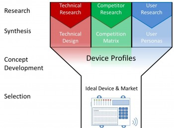 A diagram of the design process we used in developing our product concept